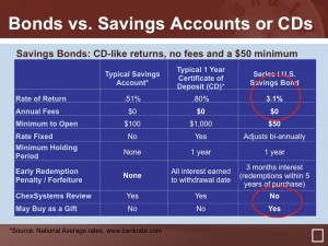 Savings bonds vs savings account CD